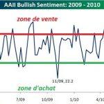 Les indicateurs contrarians : L'AAII (Association Américaine des Investisseurs Individuels)